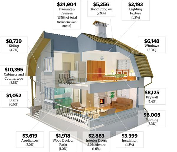 Cost breakdown for new home construction construction cost for Home building cost estimator