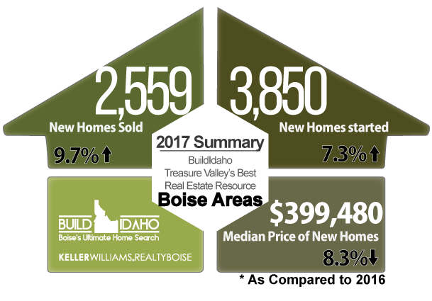 Build Idaho : Summary of 2017 Top Builders in Ada County