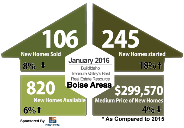 Boise Idaho January 2016 New Construction Overview