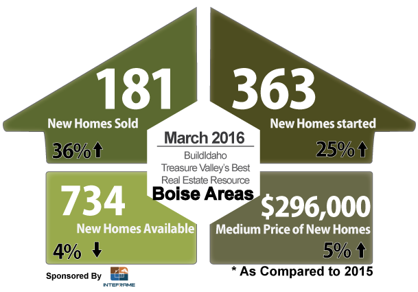 Boise Idaho March 2016 New Construction Summary