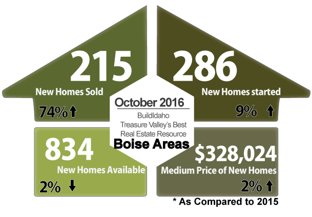 Boise Idaho Oct 2016 New Construction Summary Snapshot