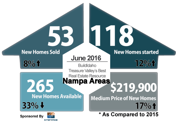 Canyon County June 2016 New Construction Snapshot