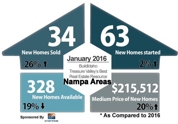 Canyon County January 2016 New Construction Statistics