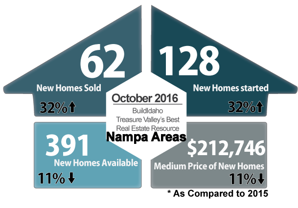 Canyon County October 2016 New Construction Snapshot