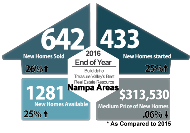 Nampa Top Builders Report December 2016