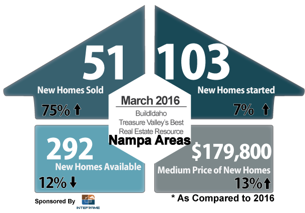 Canyon County March 2016 New Construction Summary
