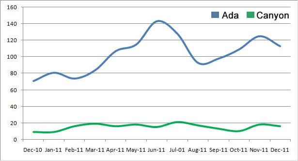 Building Permit Activity Boise Idaho 2011 13 Month Compare
