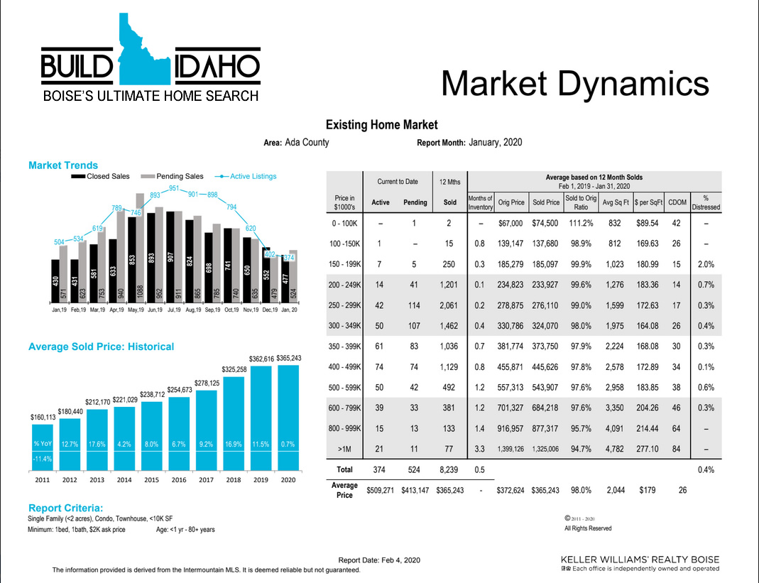 Idhao Real Estate Market Report
