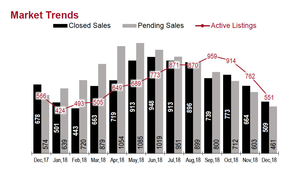 Idaho Real Estate Trends. Is Boise Forming a Real Estate Bubble?