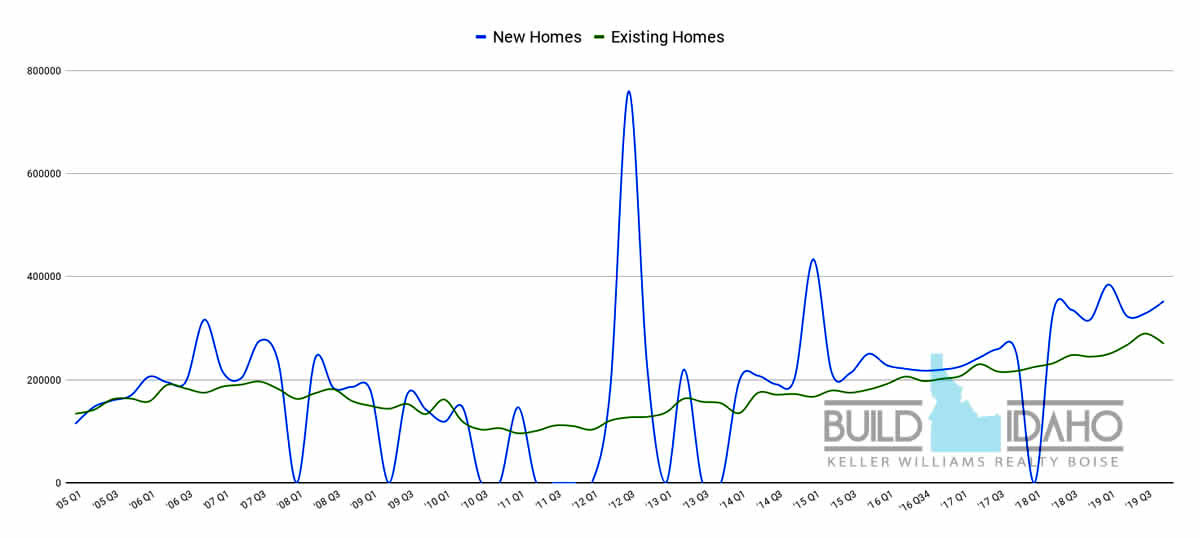 Boise Bench Home Values, Idaho Real Estate Report