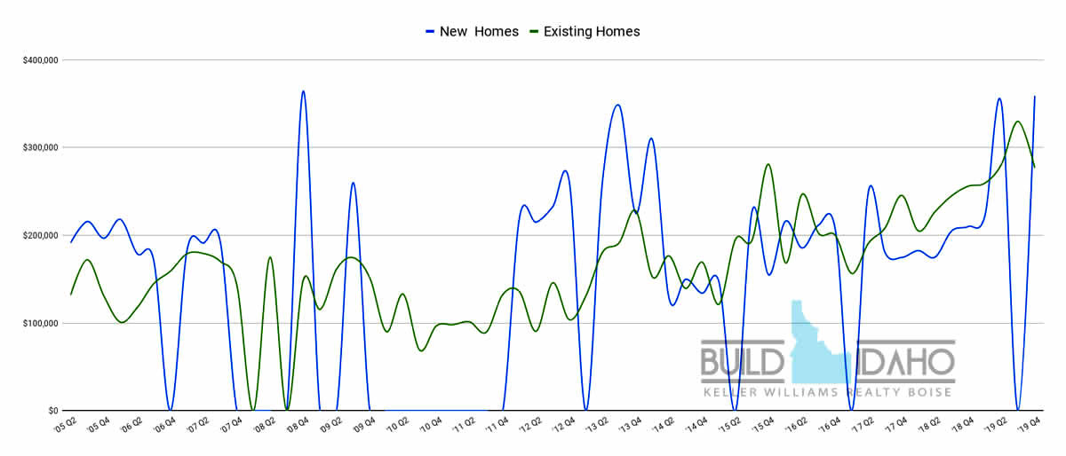 Garden City Home Values, Idaho Real Estate Report