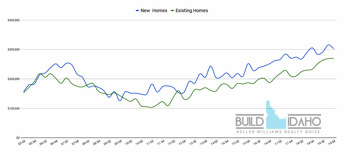 Kuna Idaho Home Values, Idaho Real Estate Report