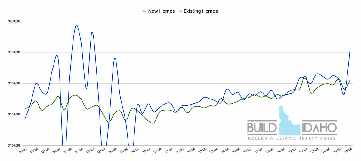 Northeast Boise Home Values, Idaho Real Estate Report