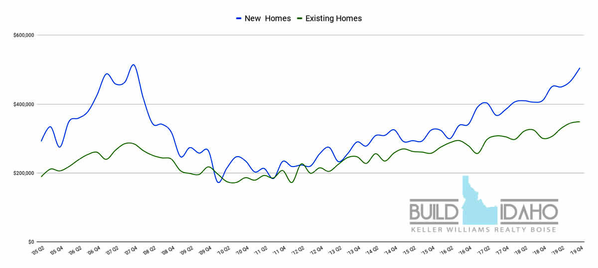 Northwest Boise Home Values, Idaho Real Estate Report