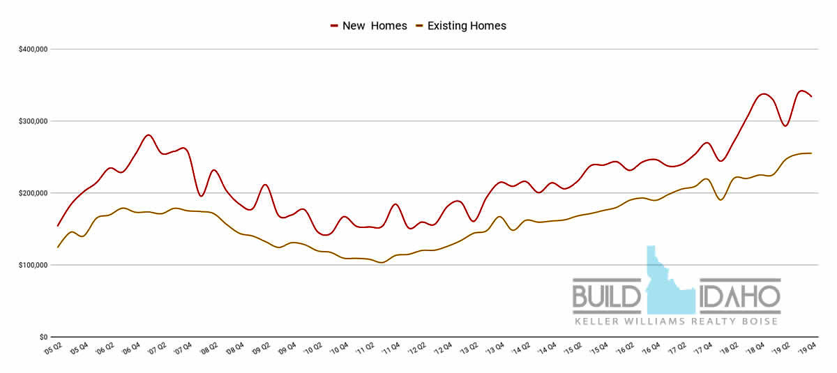 South Nampa Idaho Home Values, Idaho Real Estate Report