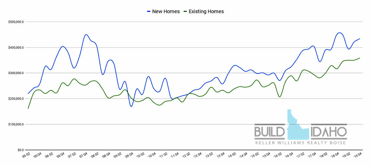 2020 Southeast Boise Home Values, Idaho Real Estate Trends